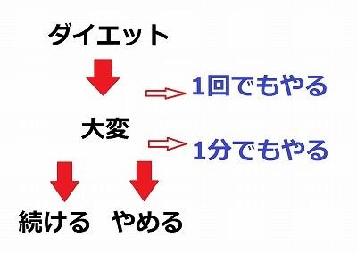 ダイエットの図式2